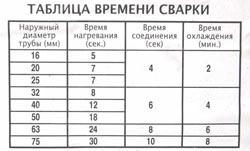 Сварка полипропиленовых труб в Череповце