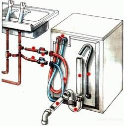 Установка стиральных машин в Череповце